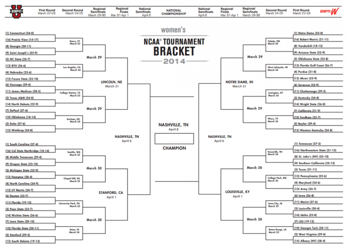 2014 NCAA Womens Bracket