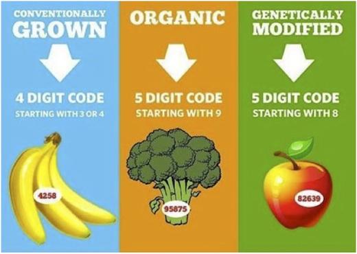 GMO shopping guide