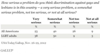 Gallup poll data on LGBT discrimination