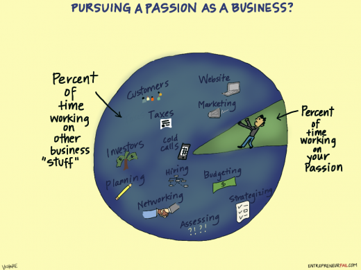Passion as a business comic