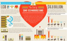 New data on the economic cost of same sex marriage bans