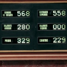 Votes in the French Assembly.